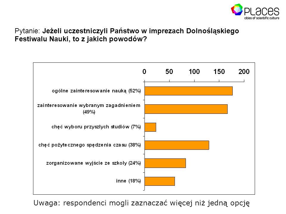 Pytanie: Jeżeli uczestniczyli Państwo w imprezach Dolnośląskiego Festiwalu Nauki, to z jakich powodów.