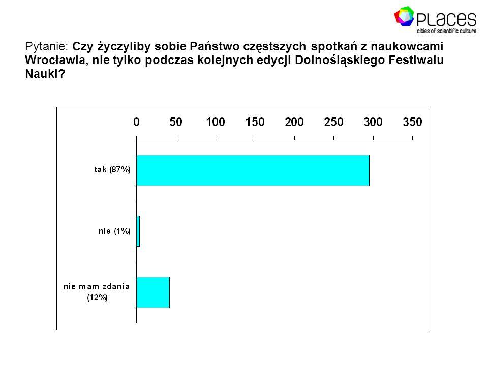 Pytanie: Czy życzyliby sobie Państwo częstszych spotkań z naukowcami Wrocławia, nie tylko podczas kolejnych edycji Dolnośląskiego Festiwalu Nauki