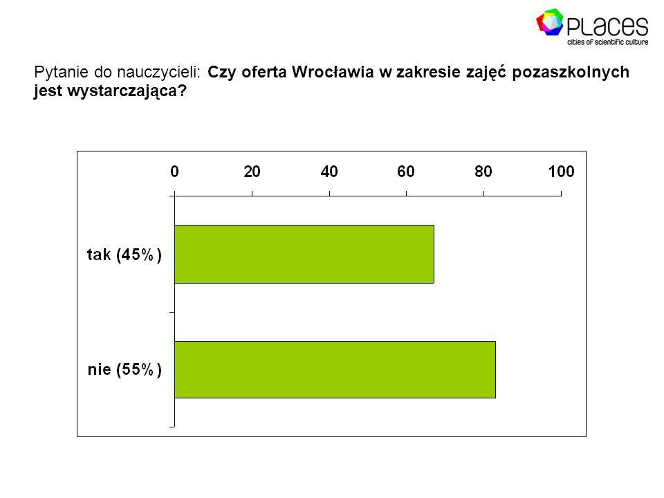 Pytanie do nauczycieli: Czy oferta Wrocławia w zakresie zajęć pozaszkolnych jest wystarczająca