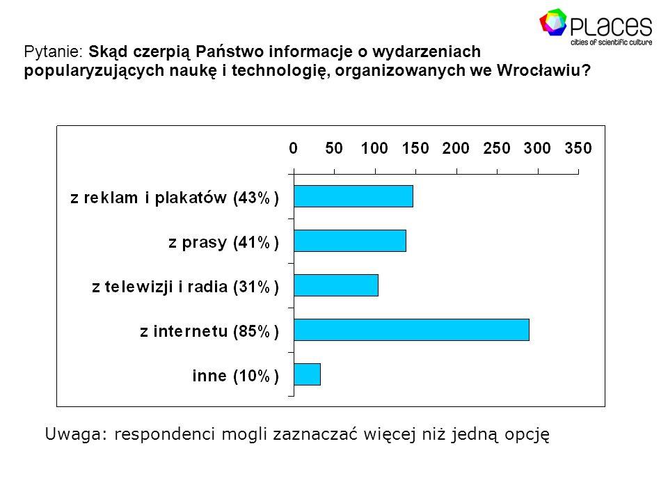 Pytanie: Skąd czerpią Państwo informacje o wydarzeniach popularyzujących naukę i technologię, organizowanych we Wrocławiu.