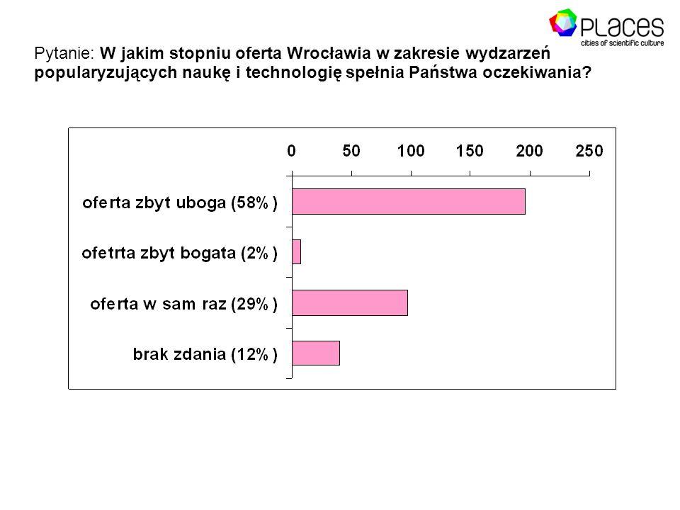 Pytanie: W jakim stopniu oferta Wrocławia w zakresie wydzarzeń popularyzujących naukę i technologię spełnia Państwa oczekiwania