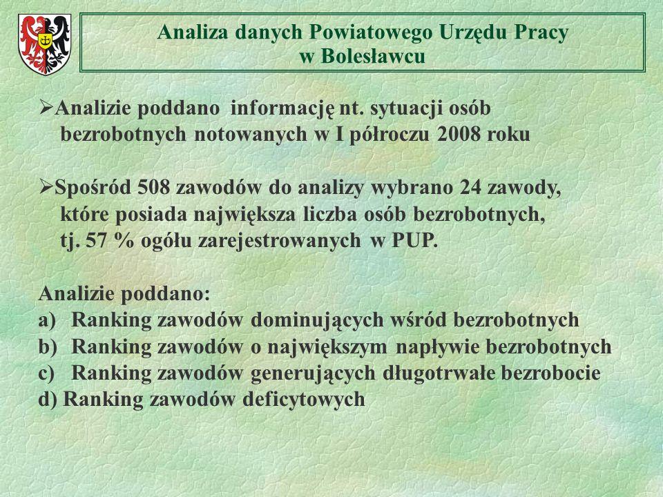 Analiza danych Powiatowego Urzędu Pracy w Bolesławcu Analizie poddano informację nt. sytuacji osób bezrobotnych notowanych w I półroczu 2008 roku Spoś