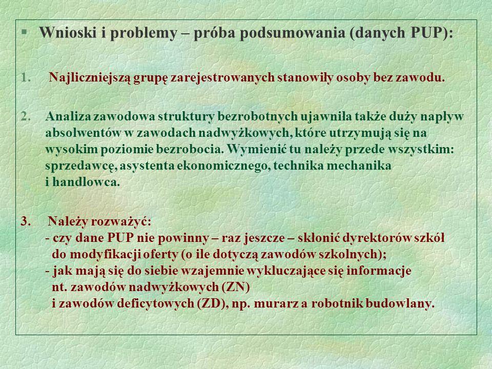 §Wnioski i problemy – próba podsumowania (danych PUP): 1. Najliczniejszą grupę zarejestrowanych stanowiły osoby bez zawodu. 2.Analiza zawodowa struktu