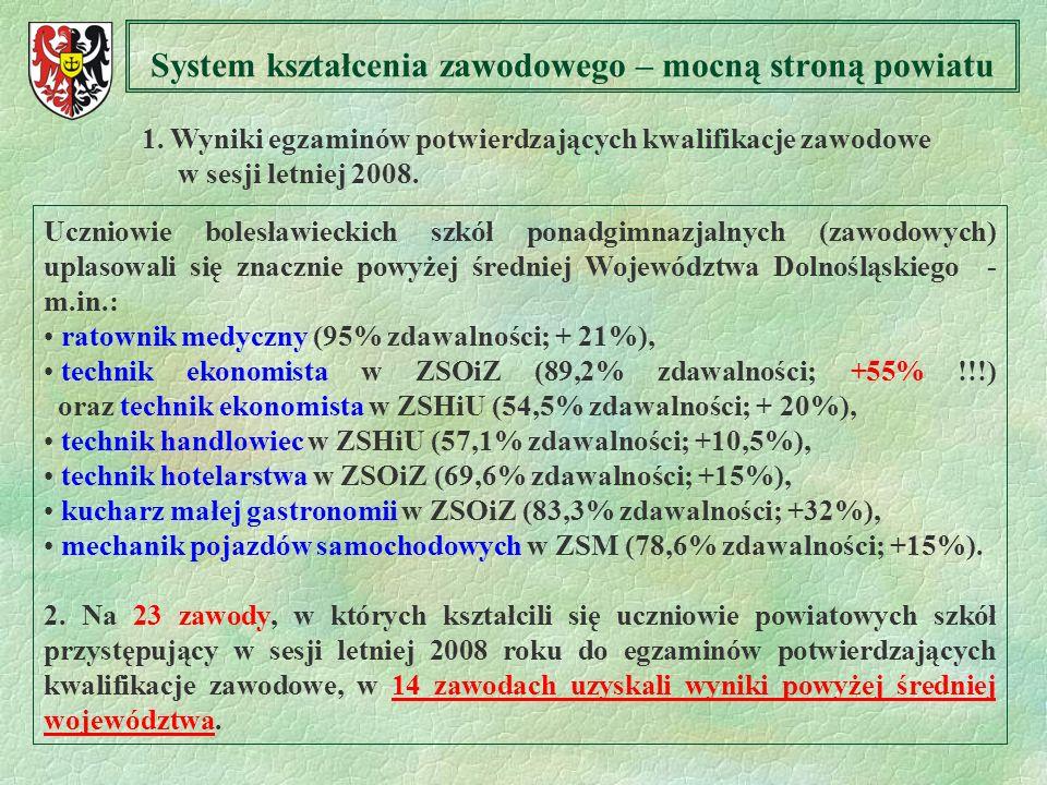 System kształcenia zawodowego – mocną stroną powiatu 1. Wyniki egzaminów potwierdzających kwalifikacje zawodowe w sesji letniej 2008. Uczniowie bolesł