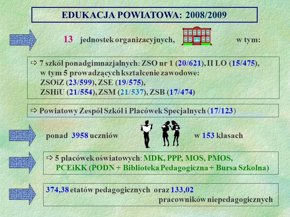 EDUKACJA POWIATOWA: 2008/2009 13 jednostek organizacyjnych, w tym: 7 szkół ponadgimnazjalnych : ZSO nr 1 (20/621), II LO (15/475), w tym 5 prowadzącyc