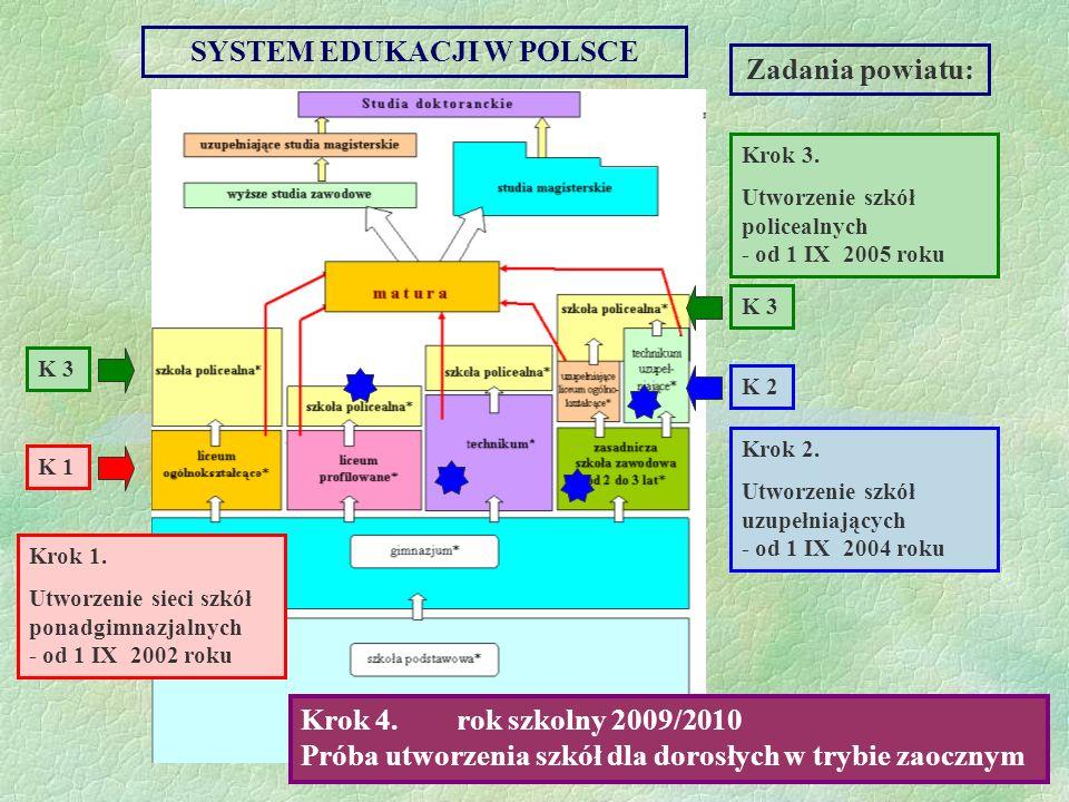 SYSTEM EDUKACJI W POLSCE Zadania powiatu: Krok 1. Utworzenie sieci szkół ponadgimnazjalnych - od 1 IX 2002 roku K 1 Krok 2. Utworzenie szkół uzupełnia