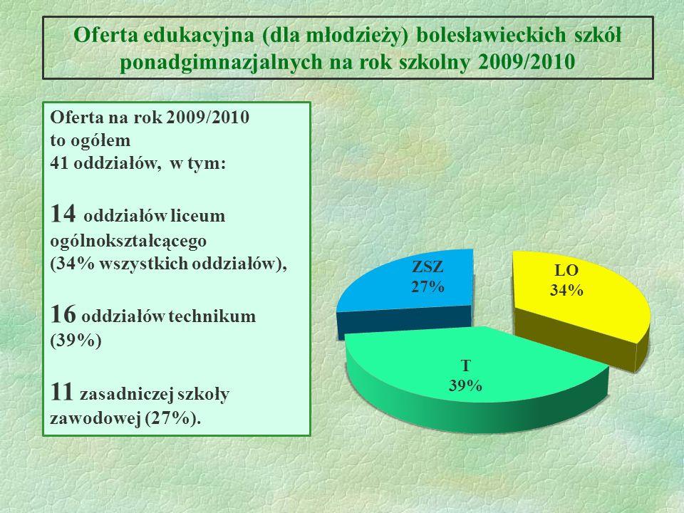 Oferta edukacyjna (dla młodzieży) bolesławieckich szkół ponadgimnazjalnych na rok szkolny 2009/2010 Oferta na rok 2009/2010 to ogółem 41 oddziałów, w