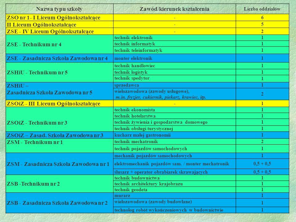 Nazwa typu szkołyZawód/kierunek kształcenia Liczba oddziałów ZSO nr 1- I Liceum Ogólnokształcące -6 II Liceum Ogólnokształcące -5 ZSE - IV Liceum Ogól