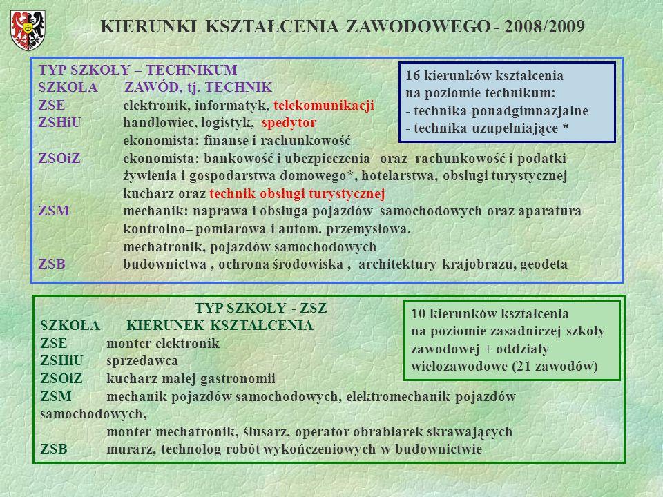 KIERUNKI KSZTAŁCENIA ZAWODOWEGO - 2008/2009 TYP SZKOŁY – TECHNIKUM SZKOŁA ZAWÓD, tj. TECHNIK ZSE elektronik, informatyk, telekomunikacji ZSHiU handlow