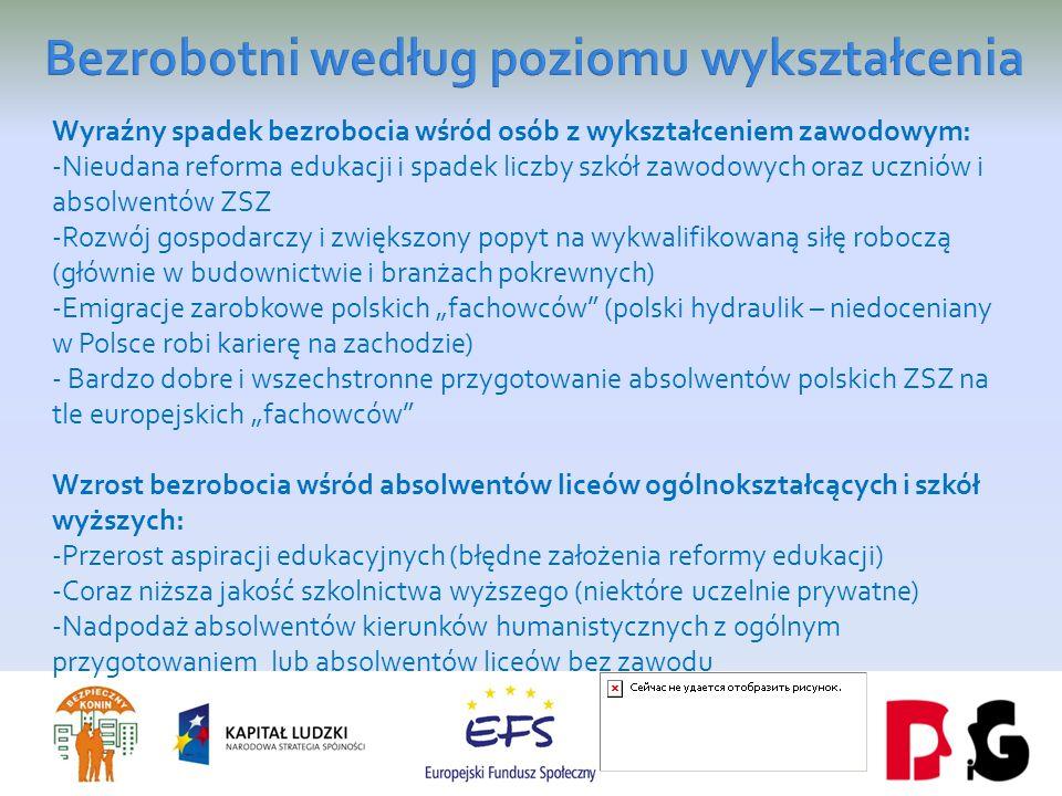 Wyraźny spadek bezrobocia wśród osób z wykształceniem zawodowym: -Nieudana reforma edukacji i spadek liczby szkół zawodowych oraz uczniów i absolwentów ZSZ -Rozwój gospodarczy i zwiększony popyt na wykwalifikowaną siłę roboczą (głównie w budownictwie i branżach pokrewnych) -Emigracje zarobkowe polskich fachowców (polski hydraulik – niedoceniany w Polsce robi karierę na zachodzie) - Bardzo dobre i wszechstronne przygotowanie absolwentów polskich ZSZ na tle europejskich fachowców Wzrost bezrobocia wśród absolwentów liceów ogólnokształcących i szkół wyższych: -Przerost aspiracji edukacyjnych (błędne założenia reformy edukacji) -Coraz niższa jakość szkolnictwa wyższego (niektóre uczelnie prywatne) -Nadpodaż absolwentów kierunków humanistycznych z ogólnym przygotowaniem lub absolwentów liceów bez zawodu
