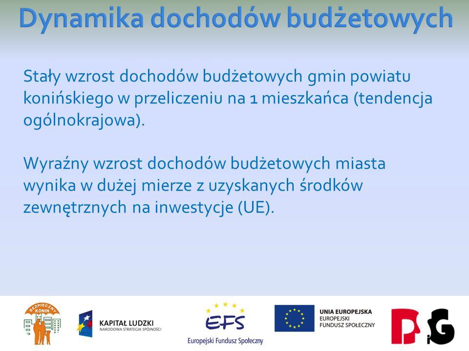 Stały wzrost dochodów budżetowych gmin powiatu konińskiego w przeliczeniu na 1 mieszkańca (tendencja ogólnokrajowa).