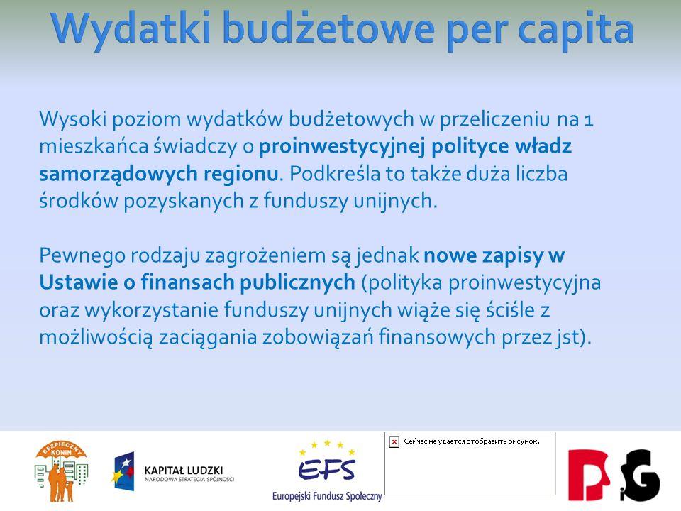 Wysoki poziom wydatków budżetowych w przeliczeniu na 1 mieszkańca świadczy o proinwestycyjnej polityce władz samorządowych regionu.