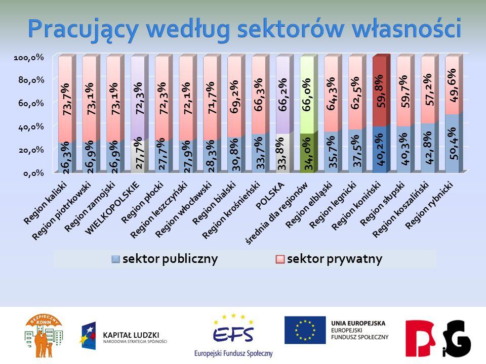 1.Wysoki odsetek pracujących w sektorze publicznym – jeden z najwyższych wśród analizowanych aglomeracji i wyższy od średniej dla Polski i Wielkopolski.