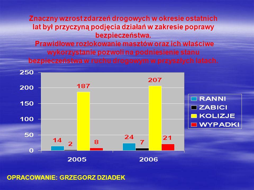 Znaczny wzrost zdarzeń drogowych w okresie ostatnich lat był przyczyną podjęcia działań w zakresie poprawy bezpieczeństwa. Prawidłowe rozlokowanie mas