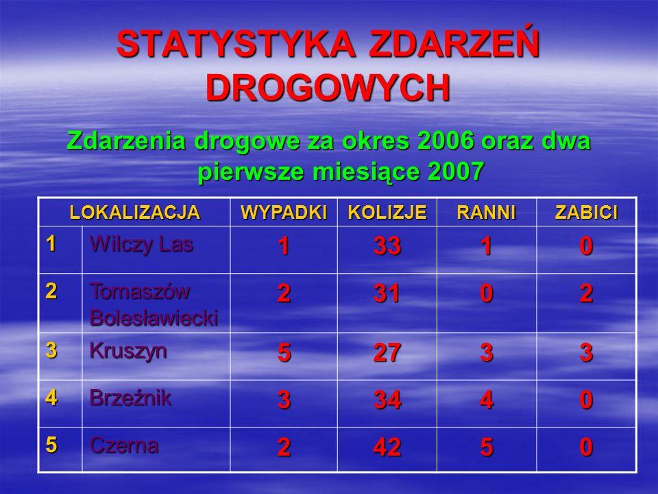 STATYSTYKA ZDARZEŃ DROGOWYCH Zdarzenia drogowe za okres 2006 oraz dwa pierwsze miesiące 2007 LOKALIZACJAWYPADKIKOLIZJERANNIZABICI 1 Wilczy Las 13310 2