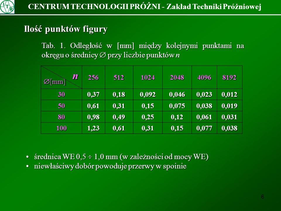 7 CENTRUM TECHNOLOGII PRÓŻNI - Zakład Techniki Próżniowej Prędkość spawania częstotliwość kreślenia figury w Hz częstotliwość kreślenia figury w Hz Tab.