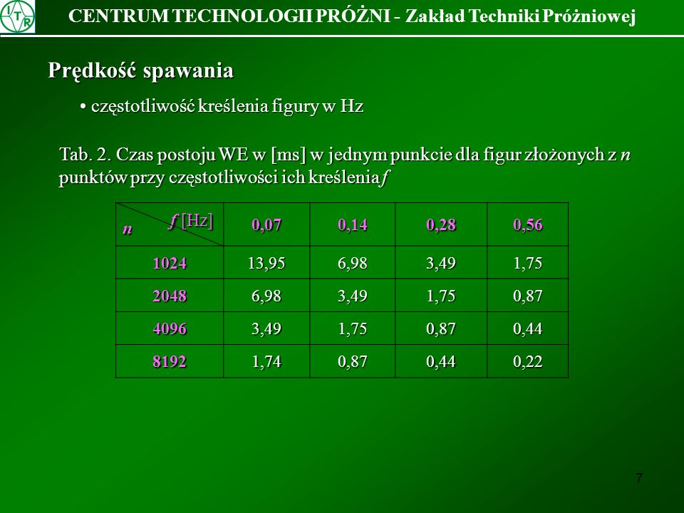 7 CENTRUM TECHNOLOGII PRÓŻNI - Zakład Techniki Próżniowej Prędkość spawania częstotliwość kreślenia figury w Hz częstotliwość kreślenia figury w Hz Ta