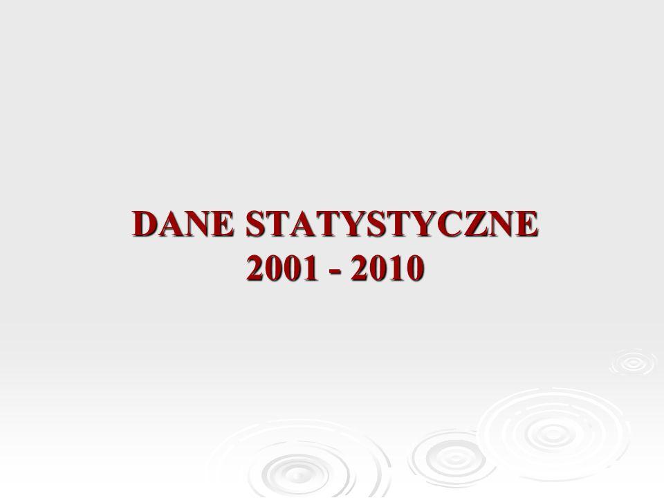 DANE STATYSTYCZNE 2001 - 2010
