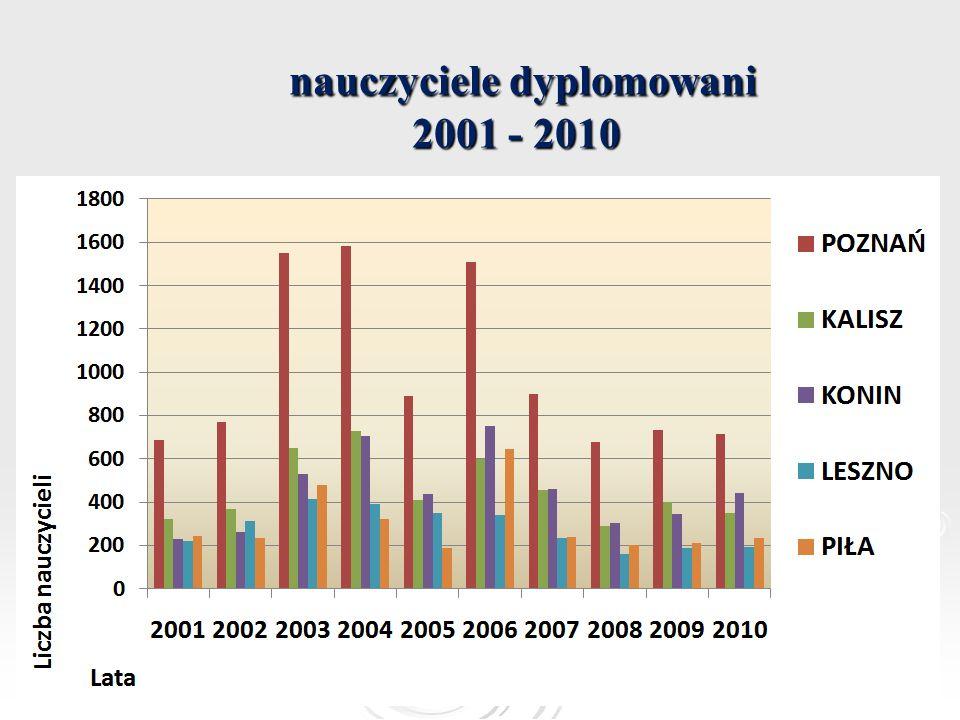 nauczyciele dyplomowani 2001 - 2010 nauczyciele dyplomowani 2001 - 2010