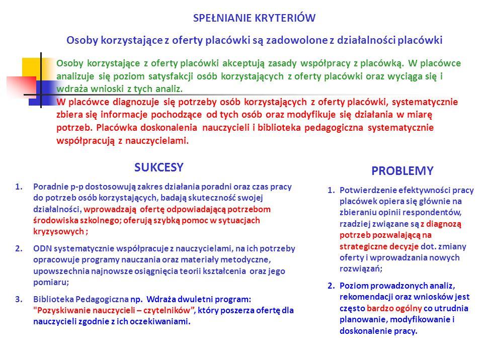 FUNKCJONUJE WSPÓŁPRACA W ZESPOŁACH SPRAWOWANY JEST WEWNĘTRZNY NADZÓR PEDAGOGICZNY PLACÓWKA MA ODPOWIEDNIE WARUNKI LOKALOWE I WYPOSAŻENIE POZIOM SPEŁNIANIA WYMAGANIA ABCDEABCDEABCDE Poradnie psychologiczno- pedagogiczne 233--161--143-- Ośrodki doskonalenia nauczycieli -1----1----1--- Biblioteki pedagogiczne 2----2----2---- POZIOMY SPEŁNIANIA WYMAGAŃ Zarządzanie zapewnia sprawne funkcjonowanie placówki TYP PLACÓWKI WYMAGANIE