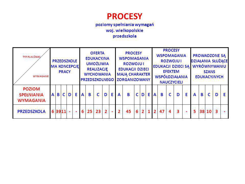FUNKCJONUJE WSPÓŁPRACA W ZESPOŁACH SPRAWOWANY JEST WEWNĘTRZNY NADZÓR PEDAGOGICZNY PLACÓWKA MA ODPOWIEDNIE WARUNKI LOKALOWE I WYPOSAŻENIE POZIOM SPEŁNIANIA WYMAGANIA ABCDEABCDEABCDE PRZEDSZKOLA129161-129131-229961 ZARZĄDZANIE poziomy spełniania wymagań woj.