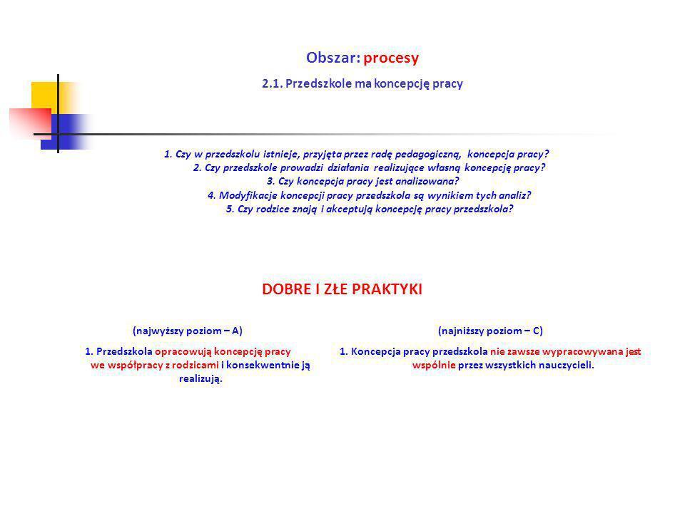 Obszar: procesy 2.1. Przedszkole ma koncepcję pracy (najwyższy poziom – A) 1. Przedszkola opracowują koncepcję pracy we współpracy z rodzicami i konse