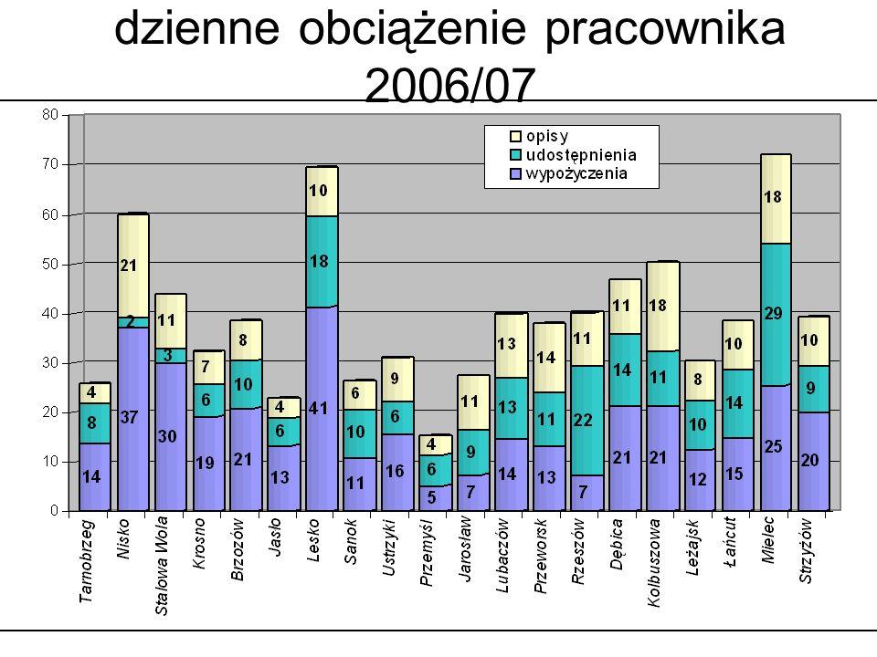 dzienne obciążenie pracownika 2006/07