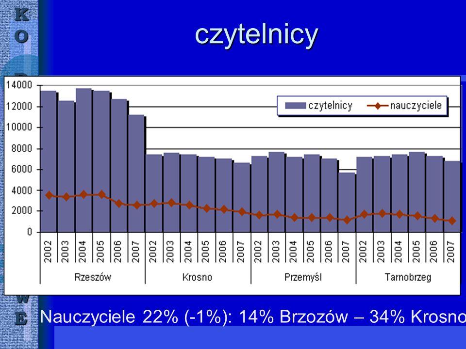 KORZESZÓWWMWE czytelnicy Nauczyciele 22% (-1%): 14% Brzozów – 34% Krosno