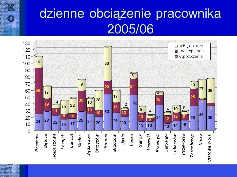 KORZESZÓWWMWE dzienne obciążenie pracownika 2005/06