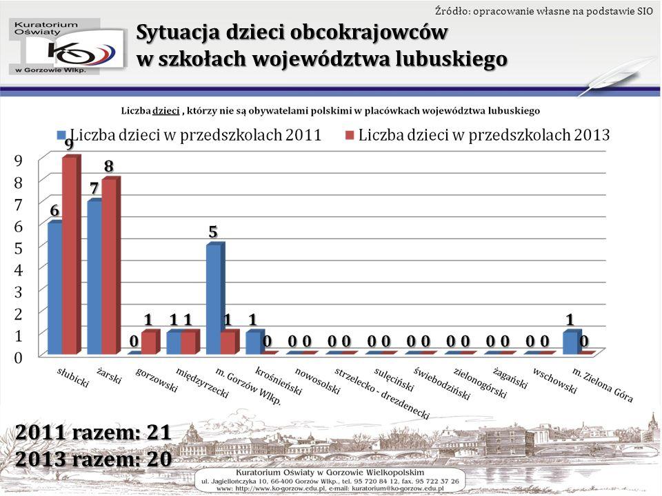 Sytuacja dzieci obcokrajowców w szkołach województwa lubuskiego Źródło: opracowanie własne na podstawie SIO 2011 razem: 21 2013 razem: 20