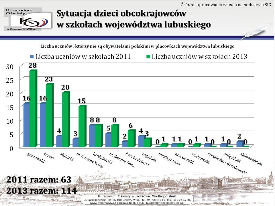 Sytuacja dzieci obcokrajowców w szkołach województwa lubuskiego Źródło: opracowanie własne na podstawie SIO 2011 razem: 63 2013 razem: 114