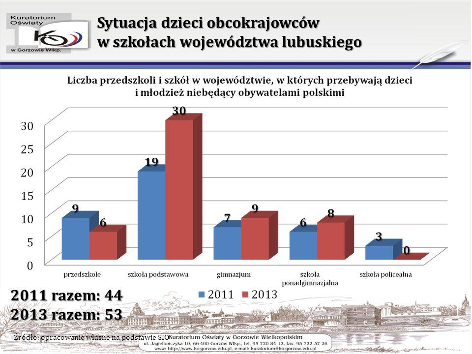 Sytuacja dzieci obcokrajowców w szkołach województwa lubuskiego Źródło: opracowanie własne na podstawie SIO 2011 razem: 44 2013 razem: 53