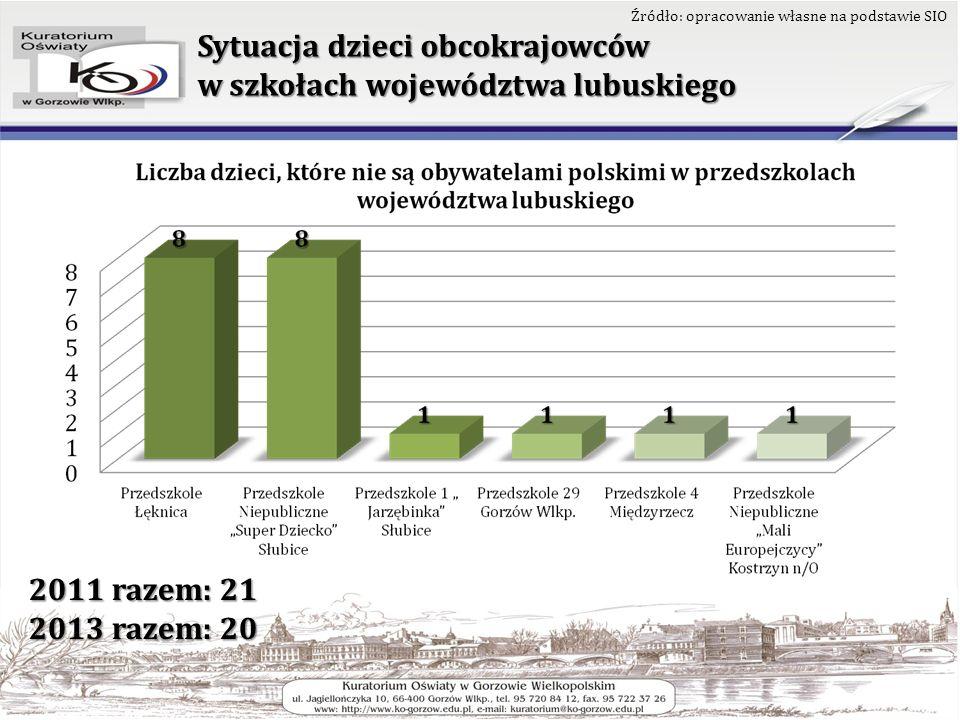 Sytuacja dzieci obcokrajowców w szkołach województwa lubuskiego Podsumowanie: – do szkół/przedszkoli województwa lubuskiego uczęszcza 134 uczniów/dzieci, którzy nie są obywatelami polskimi, – wśród 53 szkół/placówek oświatowych w województwie, w których przebywają dzieci i młodzież niebędący obywatelami polskimi najwięcej jest szkół podstawowych (30), następnie – gimnazja (9), szkoły ponadgimnazjalne (8), przedszkola (6) i szkoły policealne (0), – najwięcej dzieci/uczniów, którzy nie są obywatelami polskimi uczęszcza do szkół/placówek województwa lubuskiego w powiatach: żarskim (31), gorzowskim ziemskim (29), słubickim (29); nie ma wcale uczniów cudzoziemców w powiecie strzelecko- drezdeneckim, sulęcińskim, zielonogórskim ziemskim,