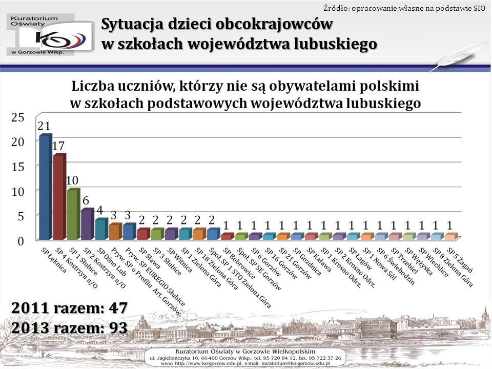 Sytuacja dzieci obcokrajowców w szkołach województwa lubuskiego Źródło: opracowanie własne na podstawie SIO 2011 razem: 47 2013 razem: 93