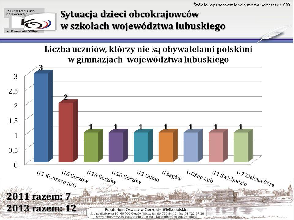 Sytuacja dzieci obcokrajowców w szkołach województwa lubuskiego Źródło: opracowanie własne na podstawie SIO 2011 razem: 6 2013 razem: 9