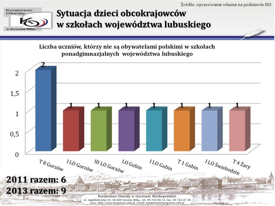 Liczba dzieci/uczniów, którzy nie są obywatelami polskimi w placówkach województwa lubuskiego (w układzie powiatowym)