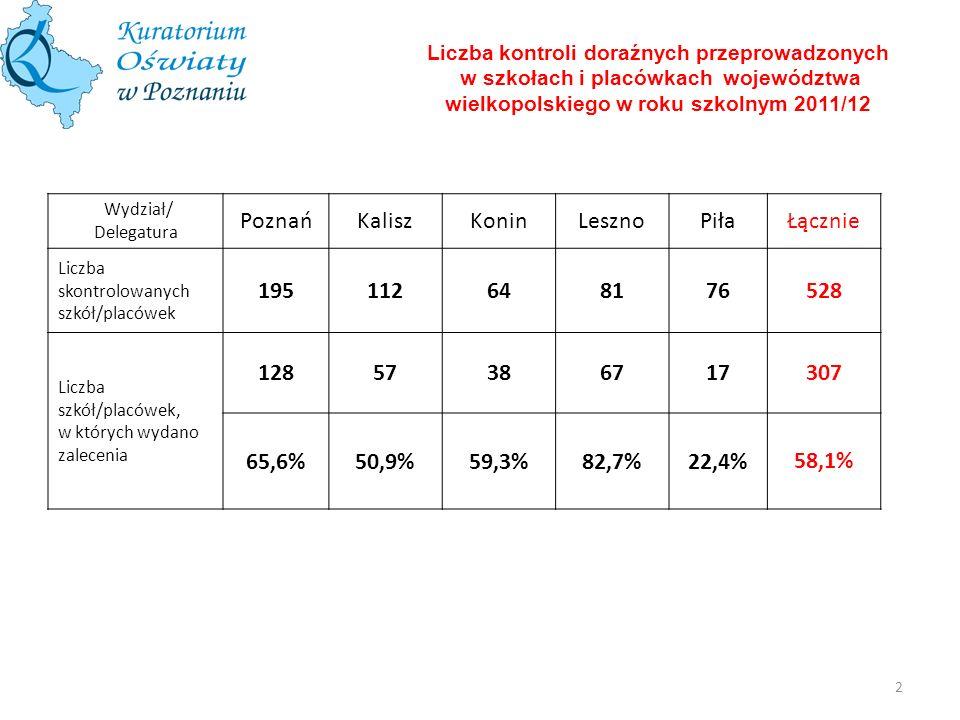 Liczba kontroli doraźnych przeprowadzonych w szkołach i placówkach województwa wielkopolskiego w roku szkolnym 2011/12 łWydział/ Delegatura PoznańKali