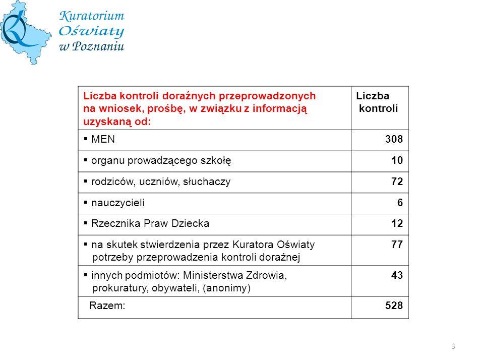 3 Liczba kontroli doraźnych przeprowadzonych na wniosek, prośbę, w związku z informacją uzyskaną od: Liczba kontroli MEN308 organu prowadzącego szkołę
