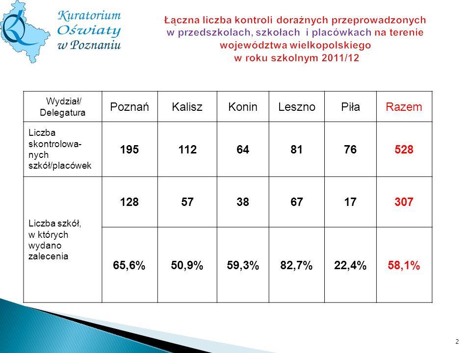 łWydział/ Delegatura PoznańKaliszKoninLesznoPiłaRazem Liczba skontrolowa- nych szkół/placówek 195112648176528 Liczba szkół, w których wydano zalecenia