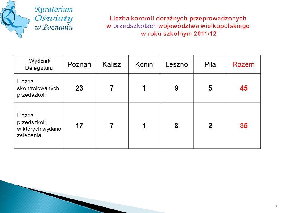 łWydział/ Delegatura PoznańKaliszKoninLesznoPiłaRazem Liczba skontrolowanych przedszkoli 23719545 Liczba przedszkoli, w których wydano zalecenia 17718