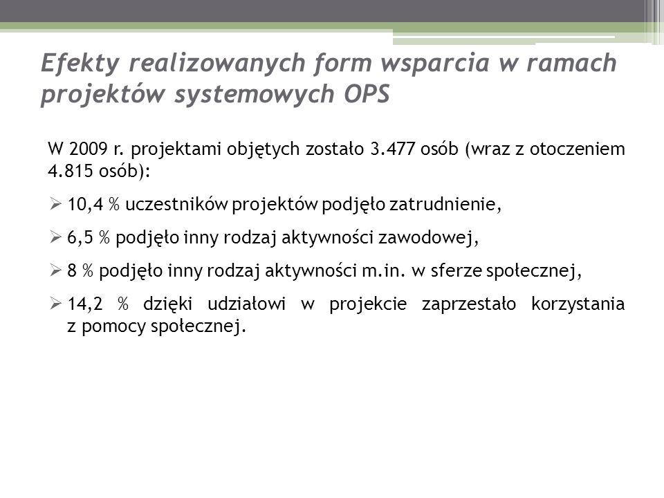 Efekty realizowanych form wsparcia w ramach projektów systemowych OPS W 2009 r. projektami objętych zostało 3.477 osób (wraz z otoczeniem 4.815 osób):