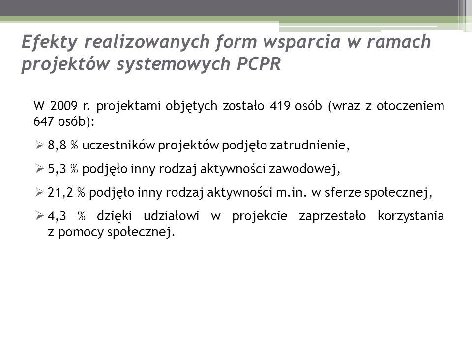 Efekty realizowanych form wsparcia w ramach projektów systemowych PCPR W 2009 r. projektami objętych zostało 419 osób (wraz z otoczeniem 647 osób): 8,