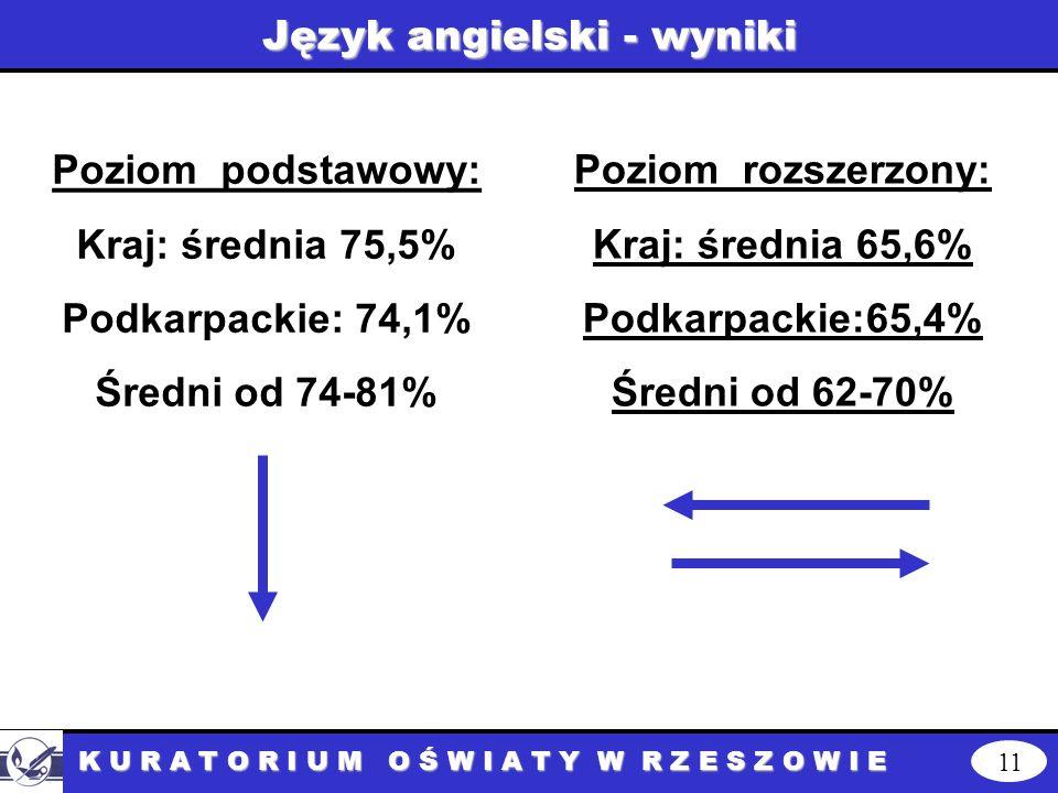 Język angielski - wyniki 11 K U R A T O R I U M O Ś W I A T Y W R Z E S Z O W I E Poziom podstawowy: Kraj: średnia 75,5% Podkarpackie: 74,1% Średni od 74-81% Poziom rozszerzony: Kraj: średnia 65,6% Podkarpackie:65,4% Średni od 62-70%