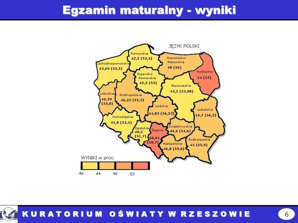Język polski - wyniki 7 K U R A T O R I U M O Ś W I A T Y W R Z E S Z O W I E Poziom podstawowy: Kraj: średnia 57,8% Podkarpackie: 57,8% Średni od 54- 60% Poziom rozszerzony: Kraj: średnia 46,0% Podkarpackie: 45,0% Średnie: od 44,1 – 48%