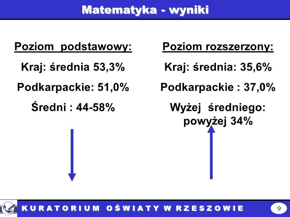 Matematyka - wyniki 9 K U R A T O R I U M O Ś W I A T Y W R Z E S Z O W I E Poziom podstawowy: Kraj: średnia 53,3% Podkarpackie: 51,0% Średni : 44-58% Poziom rozszerzony: Kraj: średnia: 35,6% Podkarpackie : 37,0% Wyżej średniego: powyżej 34%