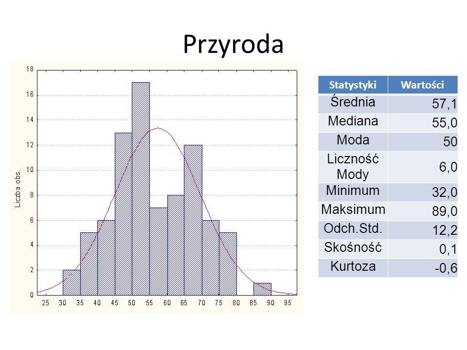 Język angielski StatystykiWartości Średnia 35,0 Mediana 34,0 Moda 32 Liczność Mody 12,0 Minimum 30,0 Maksimum 44,5 Odch.Std.