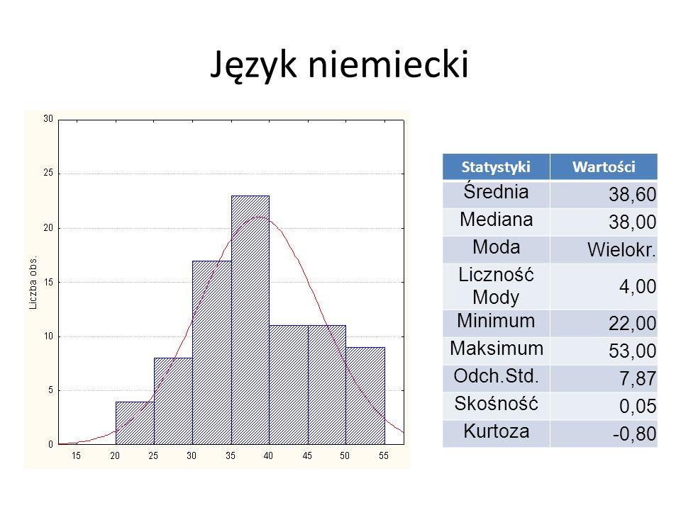 Matematyka StatystykiWartości Średnia 32,55 Mediana 33,00 Moda 31 Liczność Mody 8,00 Minimum 19,00 Maksimum 45,00 Odch.Std.