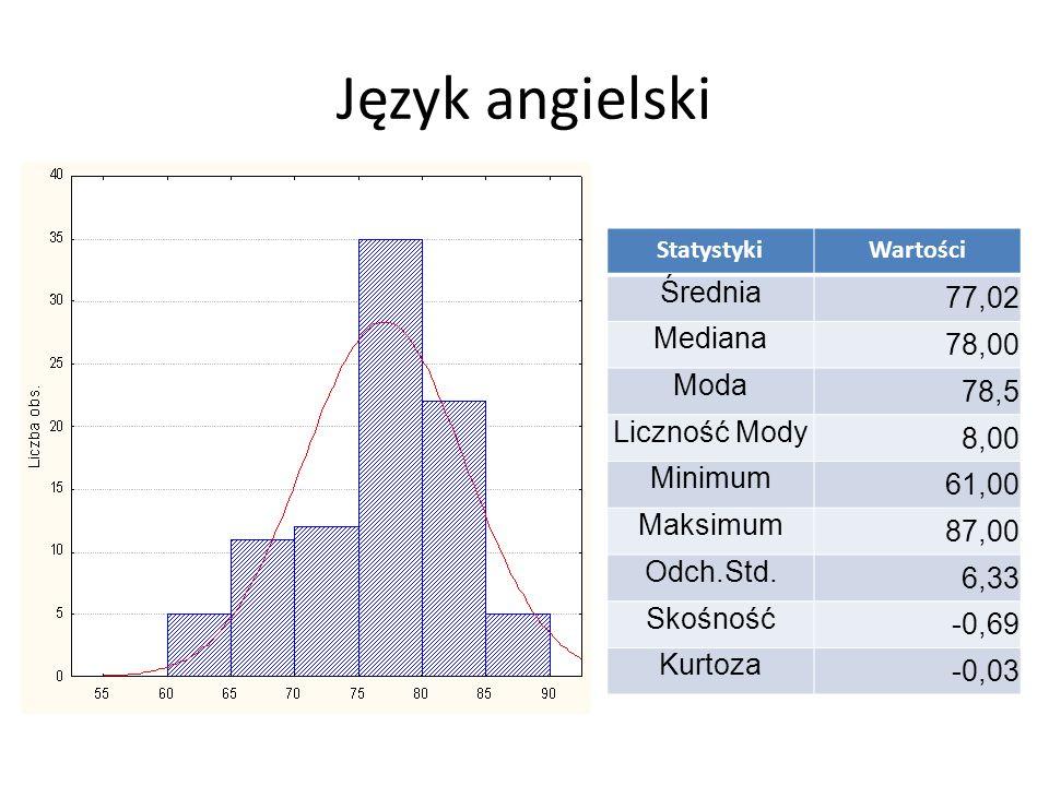 Język polski StatystykiWartości Średnia 31,28 Mediana 31,00 Moda 32 Liczność Mody 7,00 Minimum 12,00 Maksimum 48,00 Odch.Std.