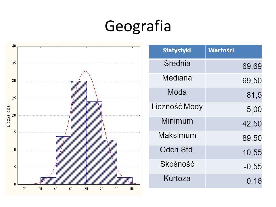 Chemia StatystykiWartości Średnia 40,81 Mediana 40,00 Moda 36 Liczność Mody 6,00 Minimum 20,00 Maksimum 64,00 Odch.Std.