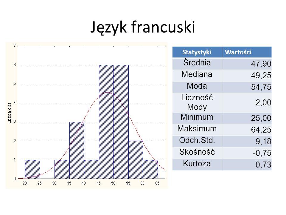 Informatyka StatystykiWartości Średnia 31,40 Mediana 30,00 Moda Wielokr.